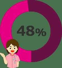 美容皮膚科やりたい施術アンケート第1位「レーザー脱毛」48%